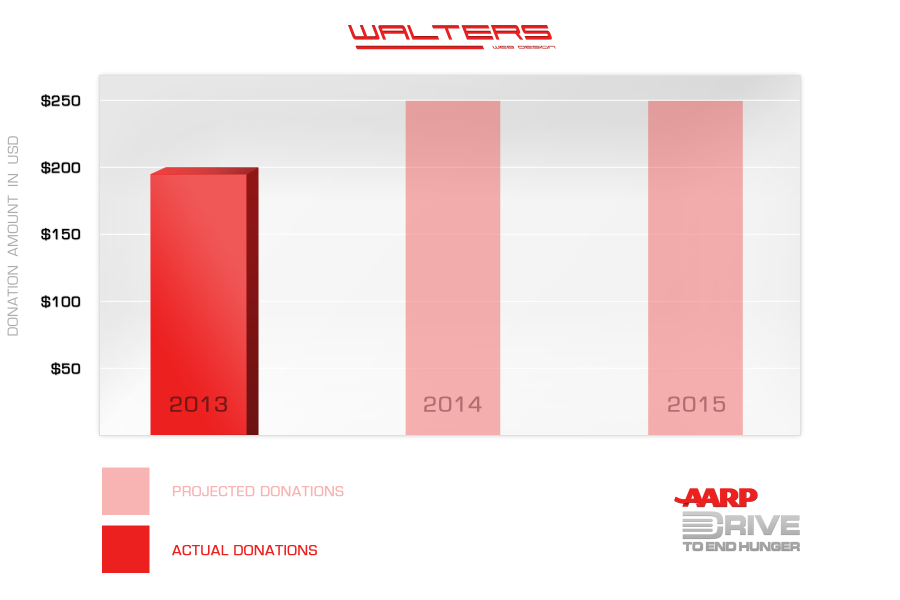Walters Web Design AARP Drive To End Hunger Donations Graph